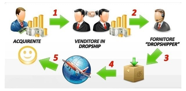 Siti in Dropshipping ecommmerce dropshipping   dropshipping Cos'è il dropshipping Che tipi di investimenti richiede il Dropshipping